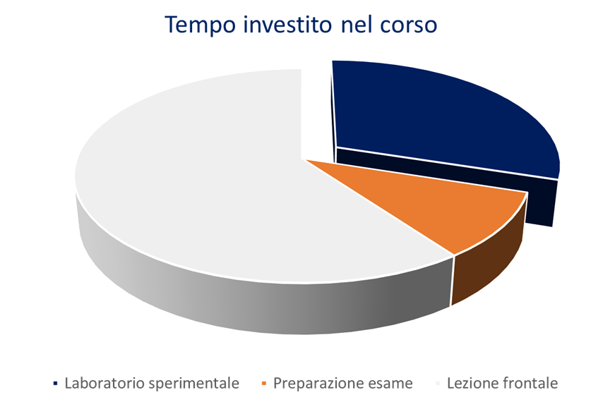 Il 30% del tempo è speso per attività di laboratorio pratico.